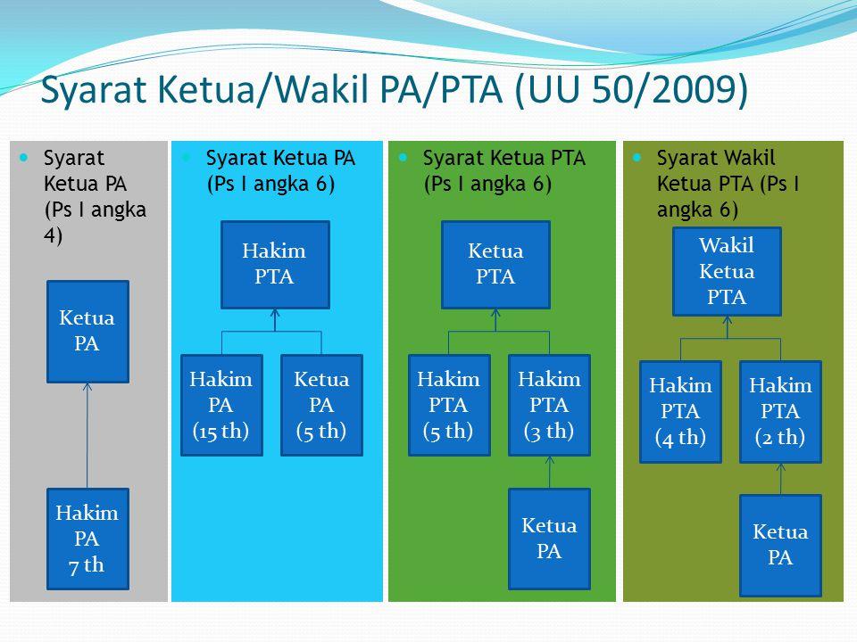 Syarat Ketua/Wakil PA/PTA (UU 50/2009)