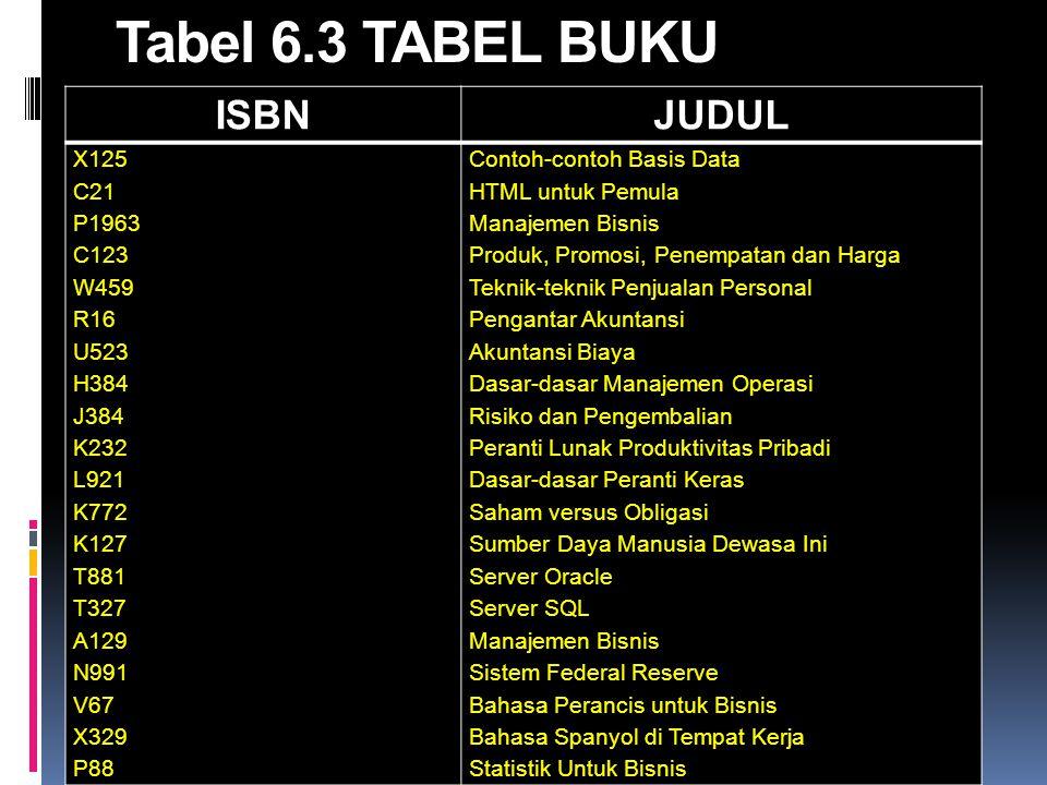 Tabel 6.3 TABEL BUKU ISBN JUDUL X125 C21 P1963 C123 W459 R16 U523 H384