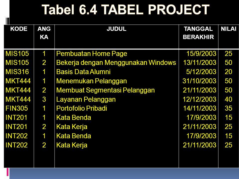 Tabel 6.4 TABEL PROJECT MIS105 MIS316 MKT444 FIN305 INT201 INT202 1 2