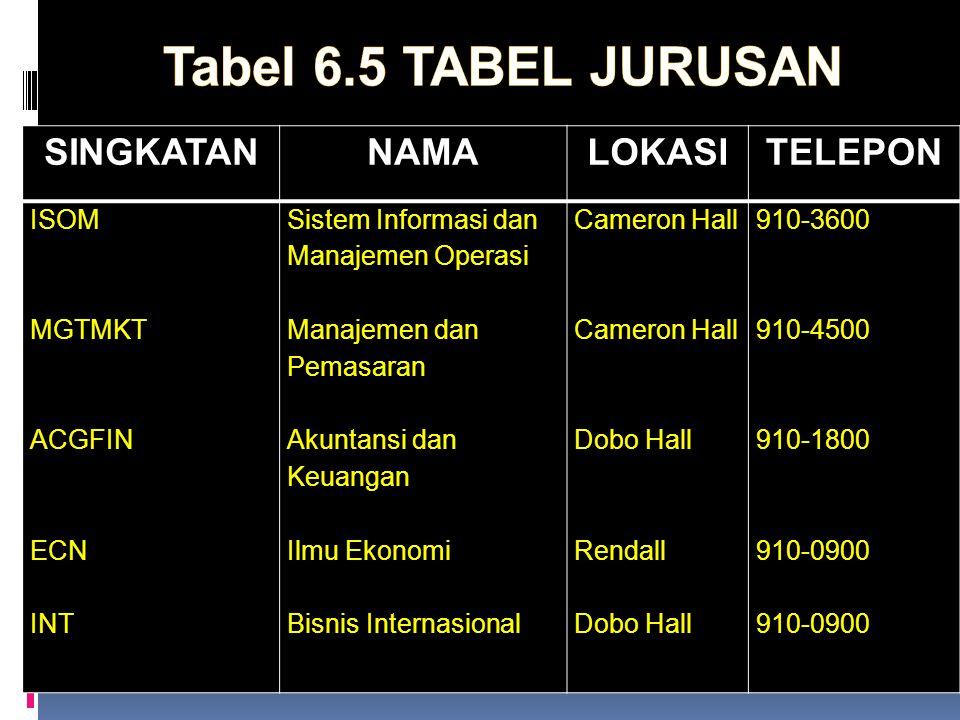 Tabel 6.5 TABEL JURUSAN SINGKATAN NAMA LOKASI TELEPON ISOM MGTMKT