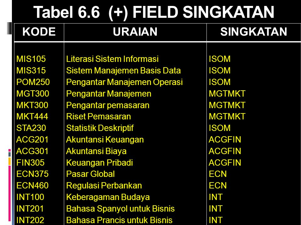 Tabel 6.6 (+) FIELD SINGKATAN
