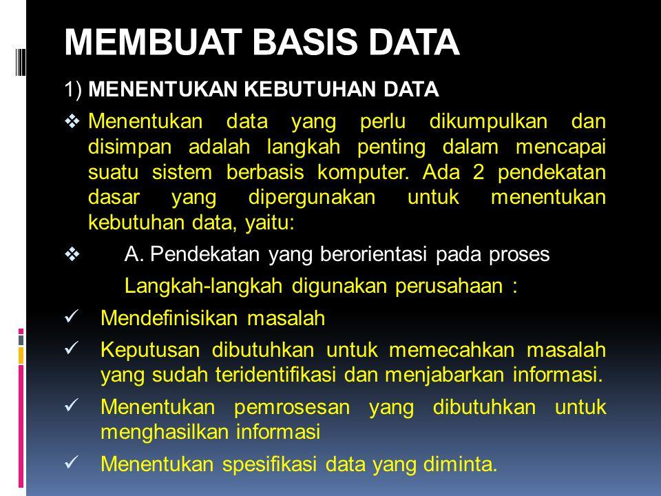 MEMBUAT BASIS DATA 1) MENENTUKAN KEBUTUHAN DATA