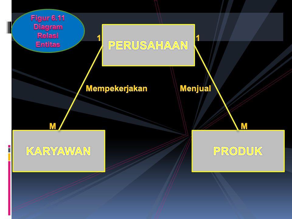 Diagram Relasi Entitas