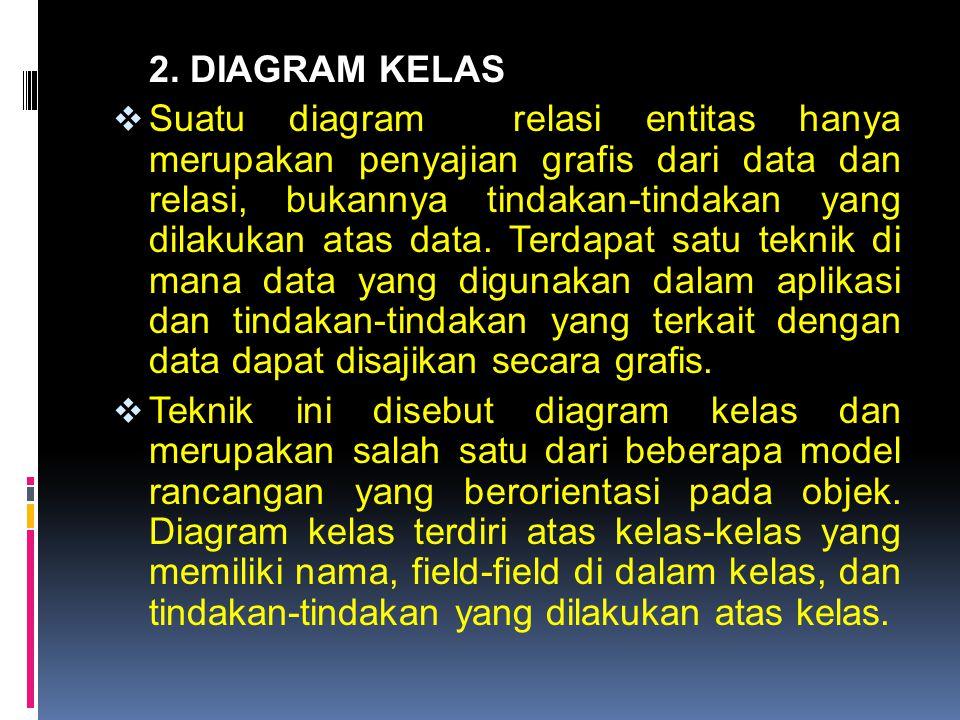 2. DIAGRAM KELAS