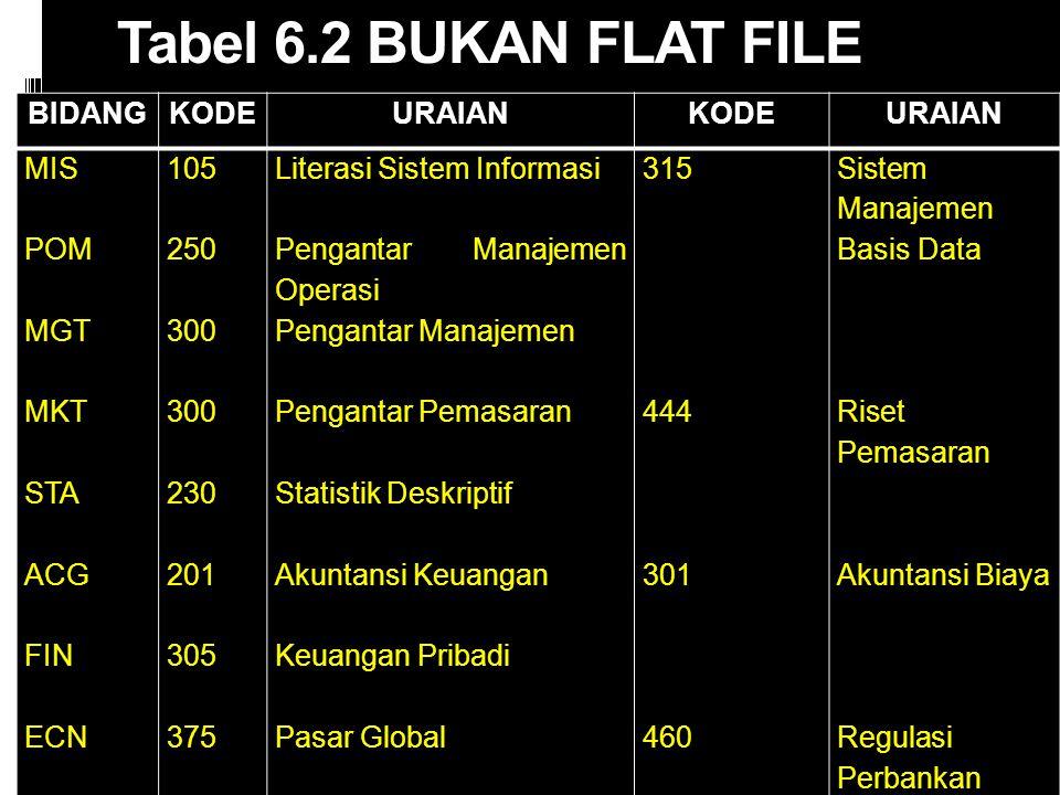 Tabel 6.2 BUKAN FLAT FILE BIDANG KODE URAIAN MIS POM MGT MKT STA ACG