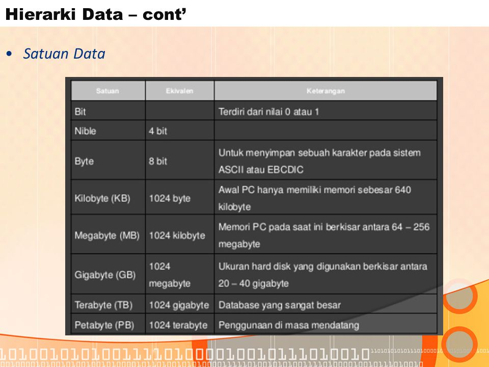 Hierarki Data – cont' Satuan Data