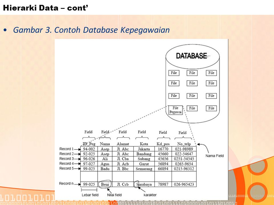 Gambar 3. Contoh Database Kepegawaian