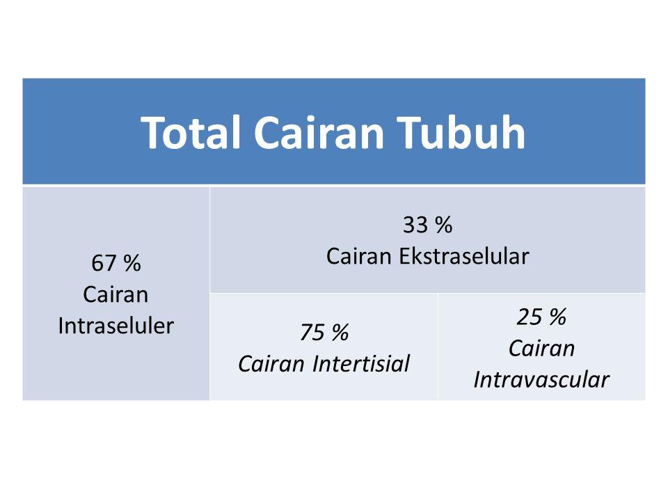 Total Cairan Tubuh 67 % 33 % Cairan Intraseluler Cairan Ekstraselular