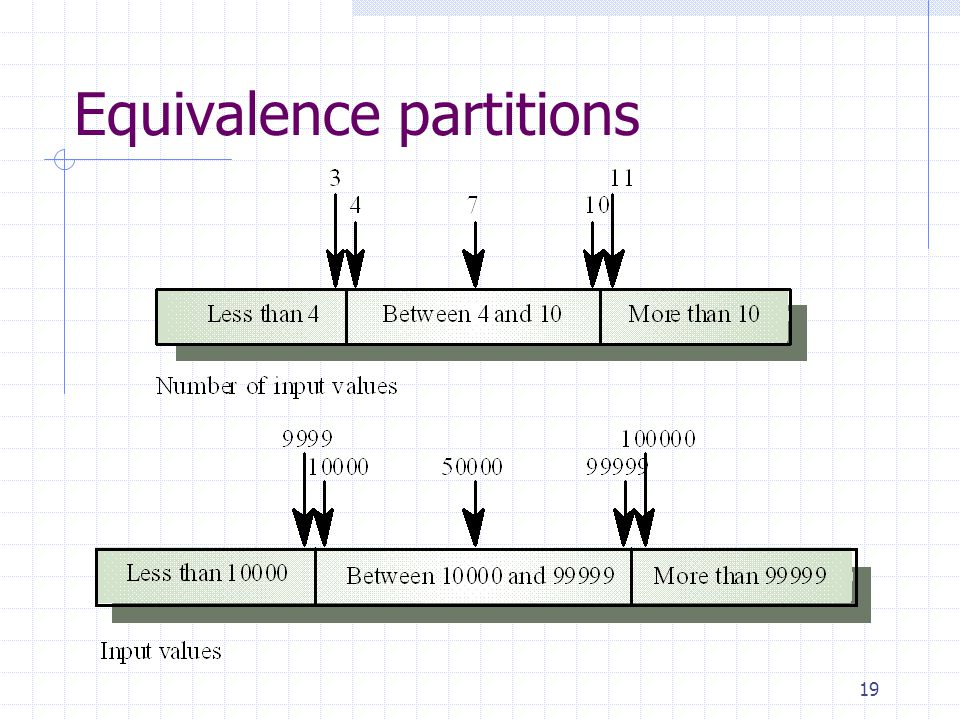Equivalence partitions