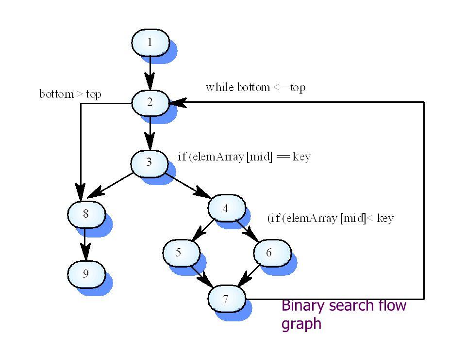 Binary search flow graph