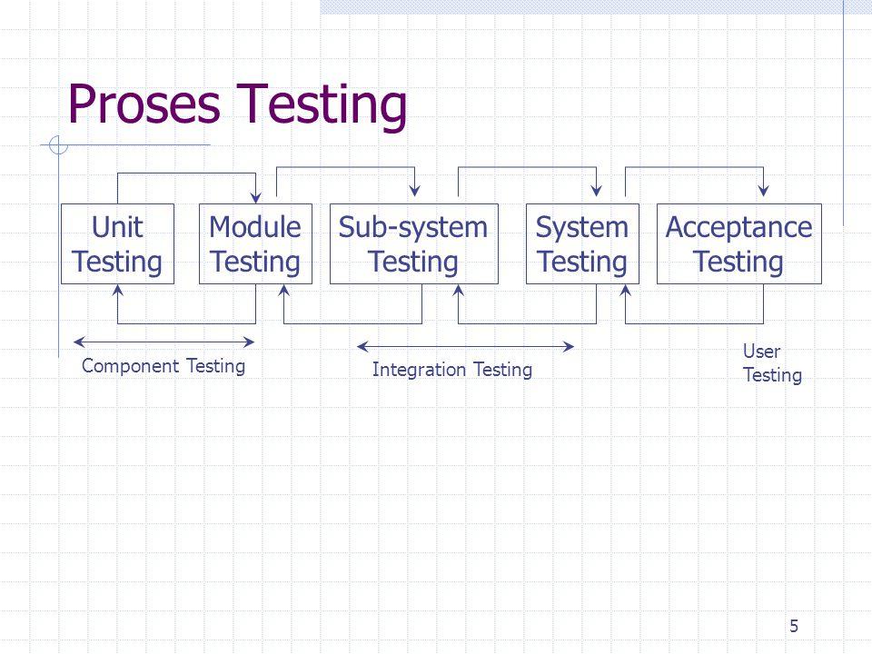 Proses Testing Unit Testing Module Testing Sub-system Testing System
