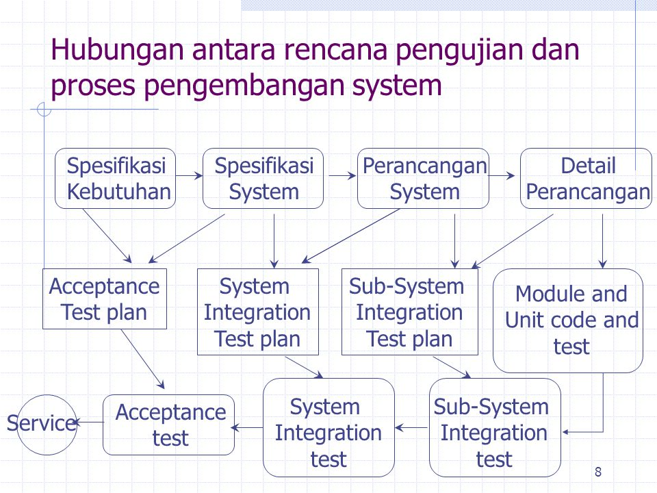 Hubungan antara rencana pengujian dan proses pengembangan system