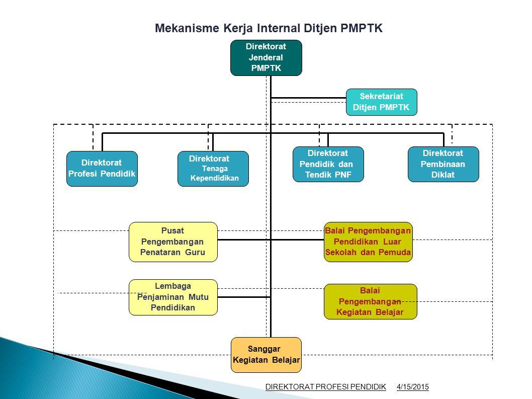 Mekanisme Kerja Internal Ditjen PMPTK