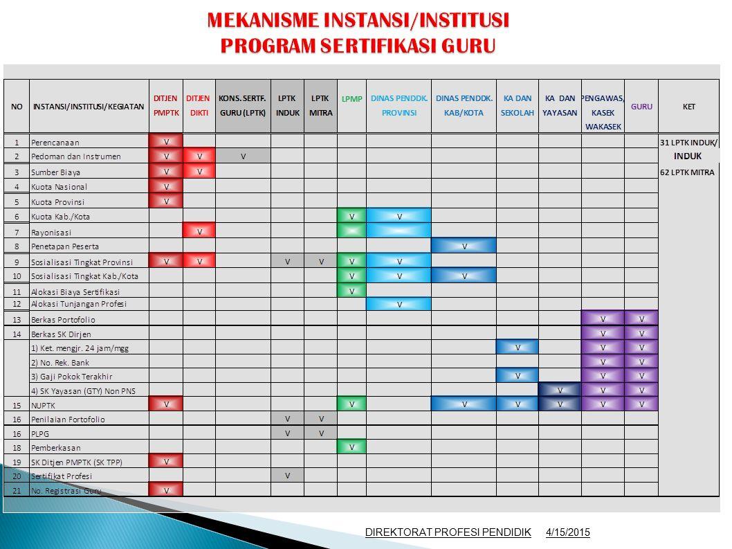 MEKANISME INSTANSI/INSTITUSI PROGRAM SERTIFIKASI GURU