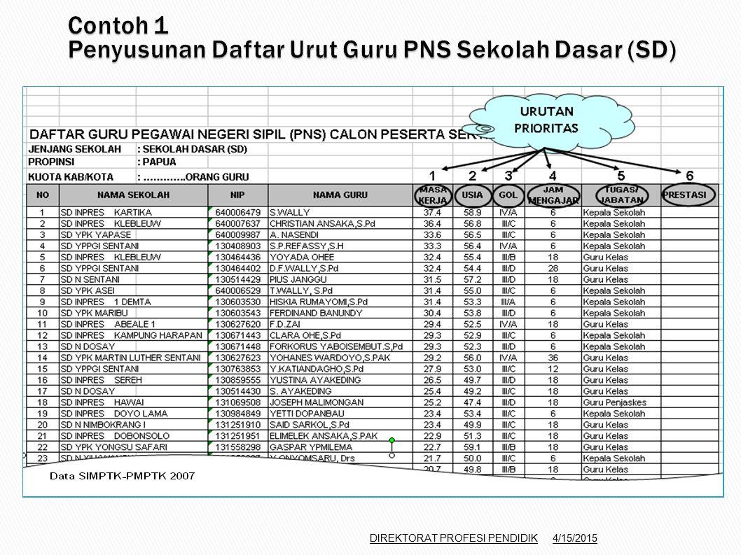 Contoh 1 Penyusunan Daftar Urut Guru PNS Sekolah Dasar (SD)