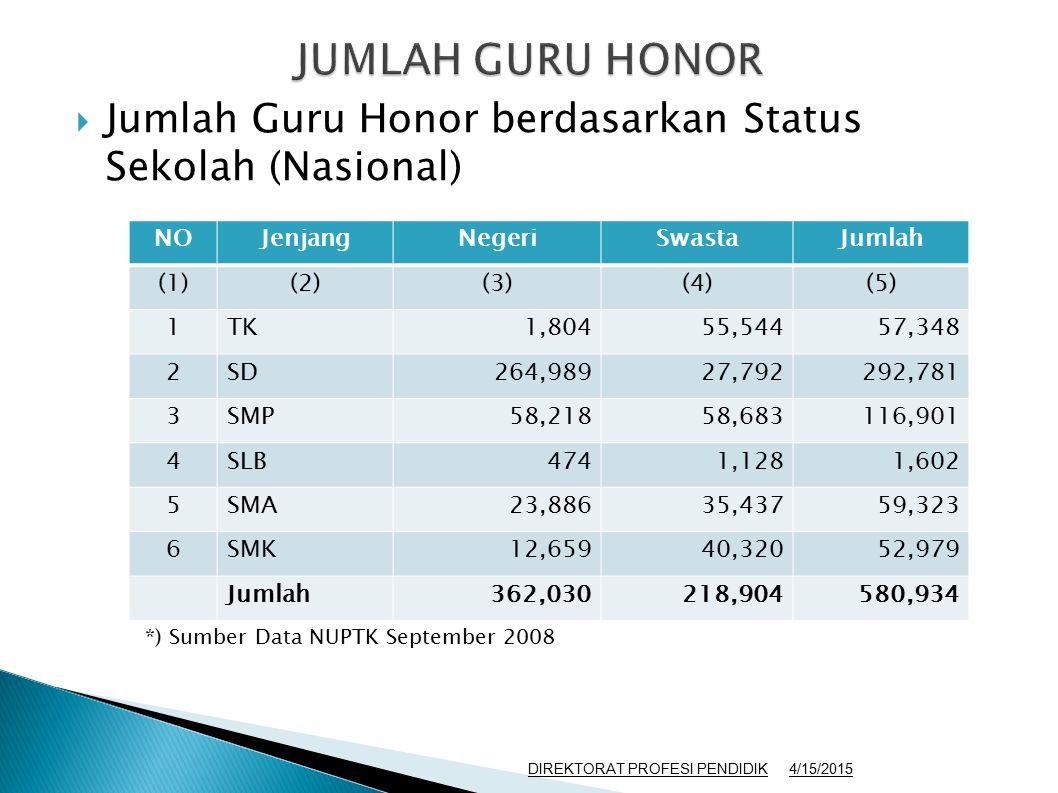 JUMLAH GURU HONOR Jumlah Guru Honor berdasarkan Status Sekolah (Nasional) NO. Jenjang. Negeri. Swasta.