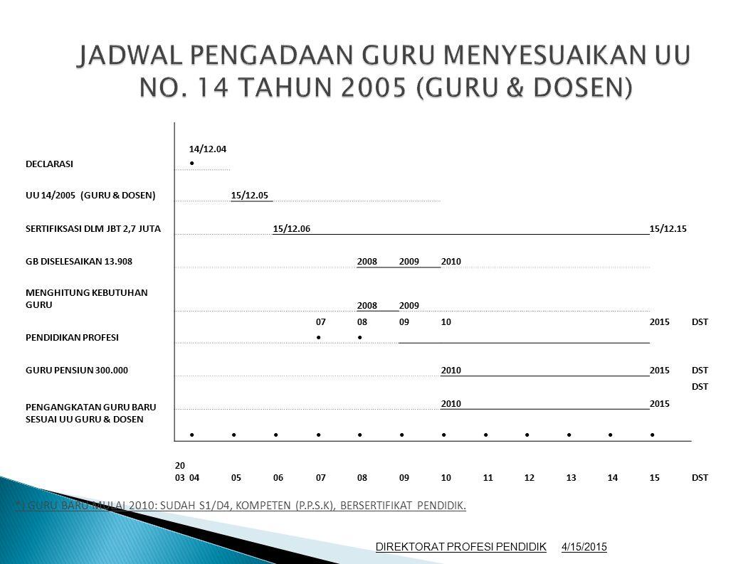 JADWAL PENGADAAN GURU MENYESUAIKAN UU NO. 14 TAHUN 2005 (GURU & DOSEN)