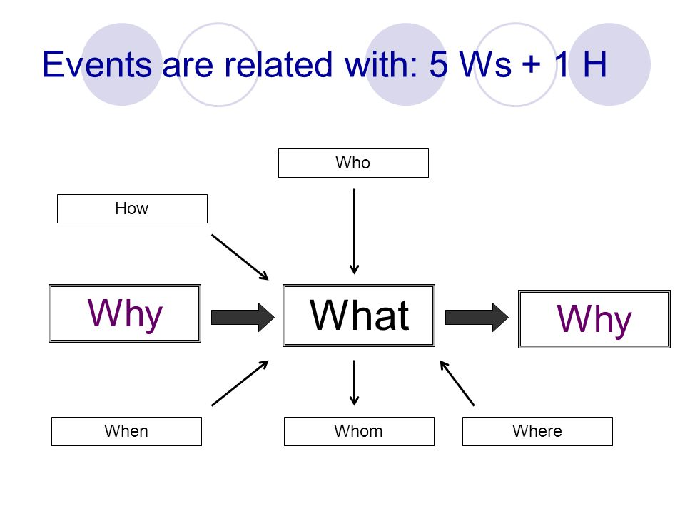 Events are related with: 5 Ws + 1 H