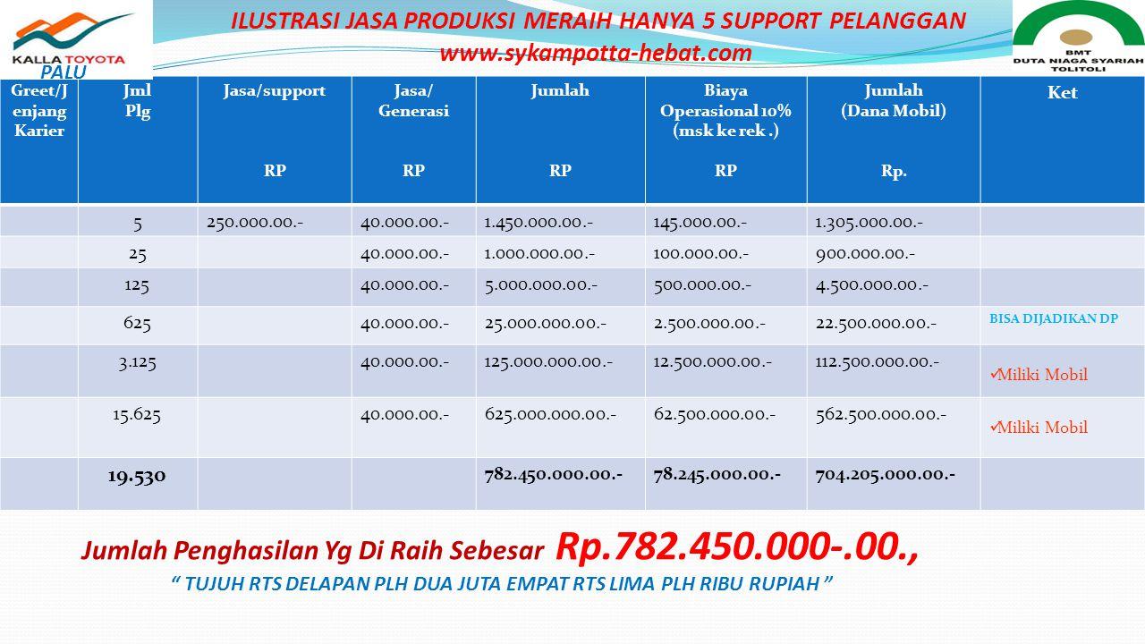 Jumlah Penghasilan Yg Di Raih Sebesar Rp.782.450.000-.00.,
