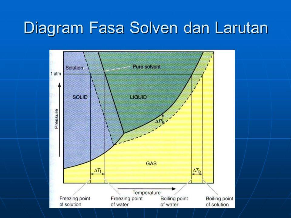 Diagram Fasa Solven dan Larutan