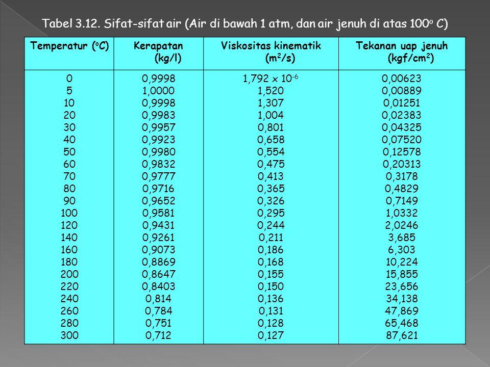 Viskositas kinematik (m2/s) Tekanan uap jenuh (kgf/cm2)