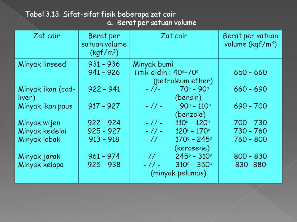 Tabel 3.13. Sifat-sifat fisik beberapa zat cair