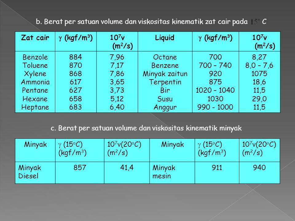Zat cair  (kgf/m3) 107v (m2/s) Liquid