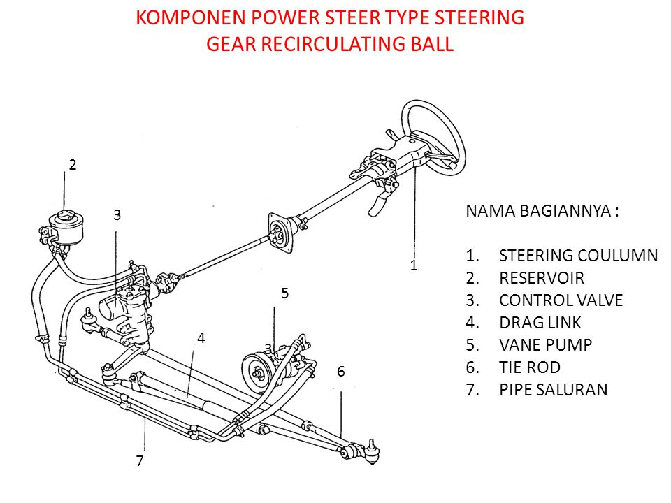 KOMPONEN POWER STEER TYPE STEERING GEAR RECIRCULATING BALL