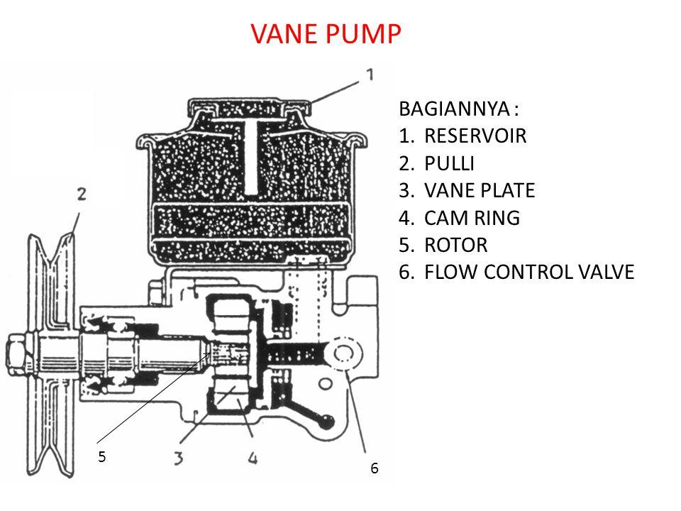 VANE PUMP BAGIANNYA : RESERVOIR PULLI VANE PLATE CAM RING ROTOR