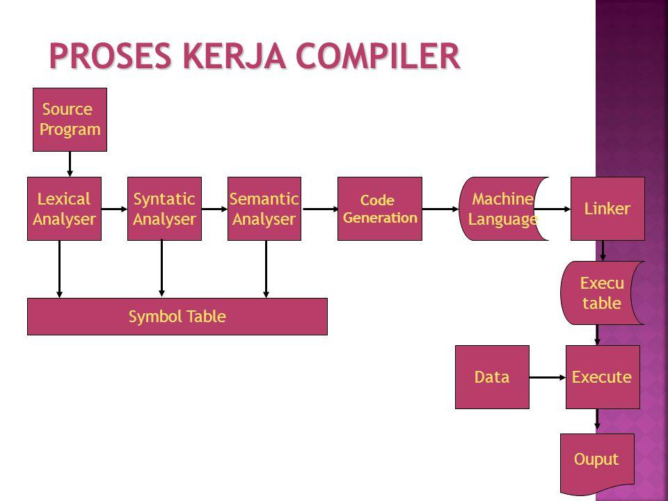 PROSES KERJA COMPILER Source Program Lexical Analyser Syntatic