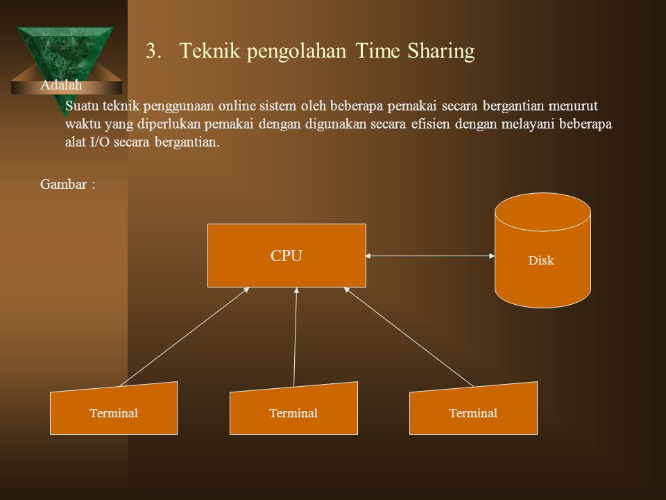 3. Teknik pengolahan Time Sharing