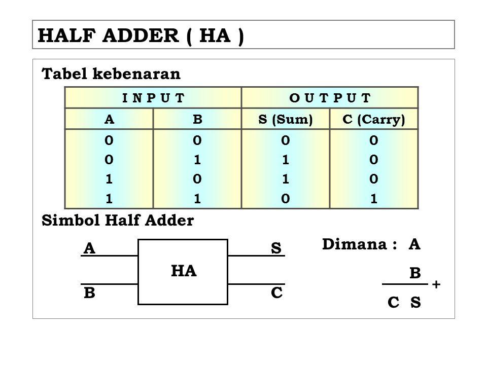 HALF ADDER ( HA ) HA Tabel kebenaran Simbol Half Adder Dimana : A B