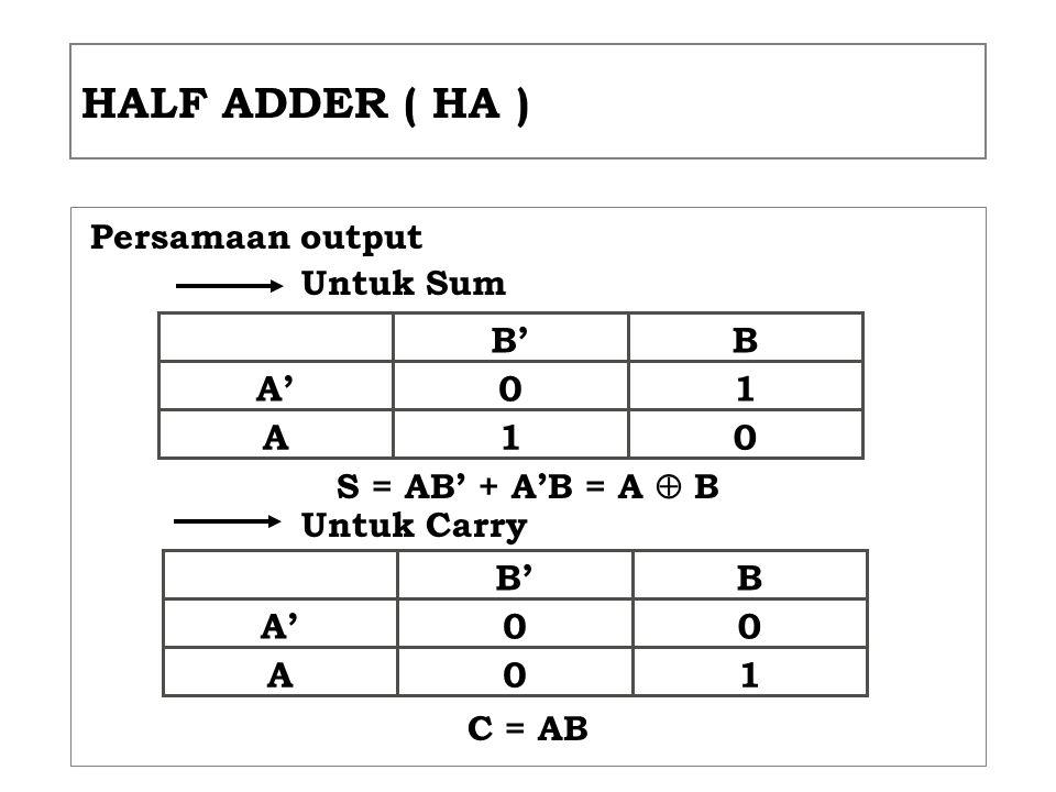 HALF ADDER ( HA ) B' B A' 1 A 1 B' B A' A 1 Persamaan output Untuk Sum