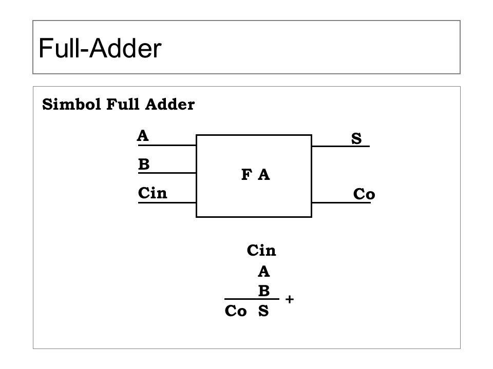 Full-Adder Simbol Full Adder F A A B Cin S Co Co S +
