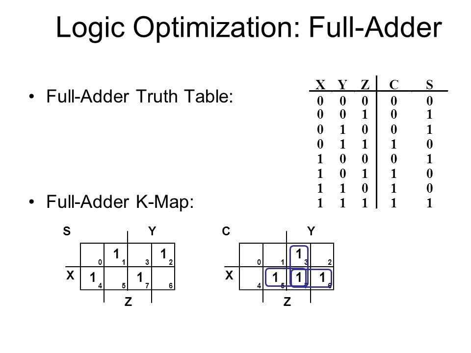 Logic Optimization: Full-Adder
