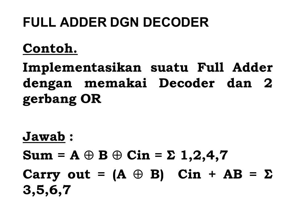FULL ADDER DGN DECODER Contoh. Implementasikan suatu Full Adder dengan memakai Decoder dan 2 gerbang OR.