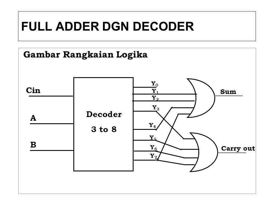 FULL ADDER DGN DECODER Gambar Rangkaian Logika Cin Decoder A 3 to 8 B