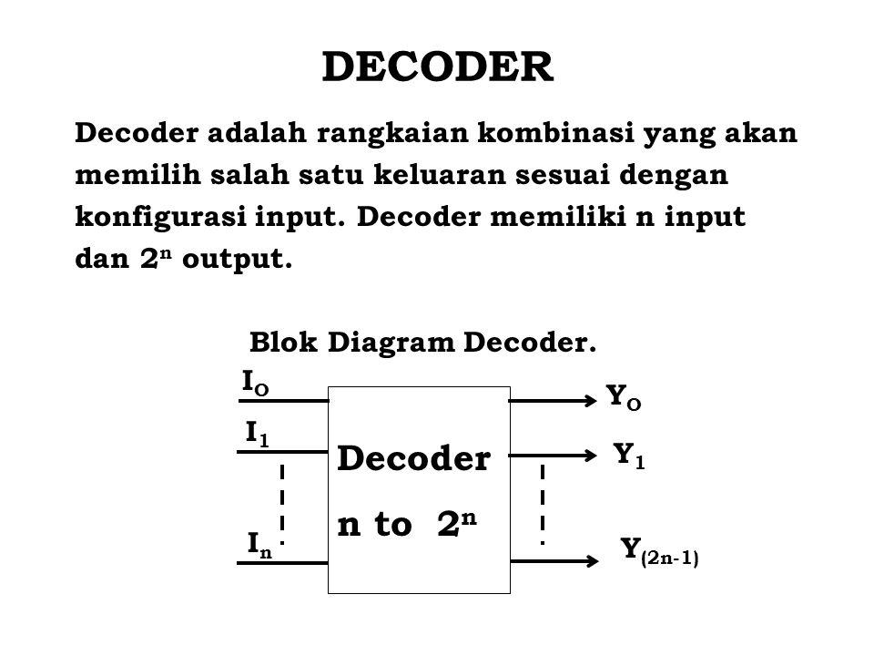 DECODER Decoder n to 2n Decoder adalah rangkaian kombinasi yang akan