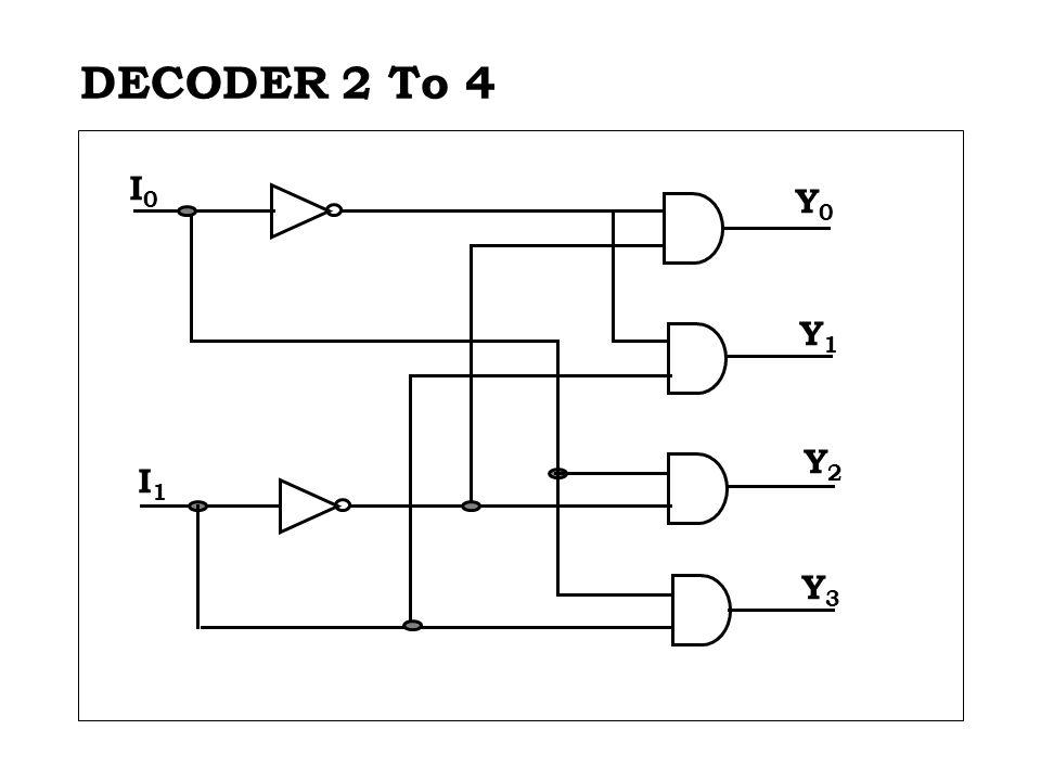 DECODER 2 To 4 I1 I0 Y0 Y1 Y2 Y3