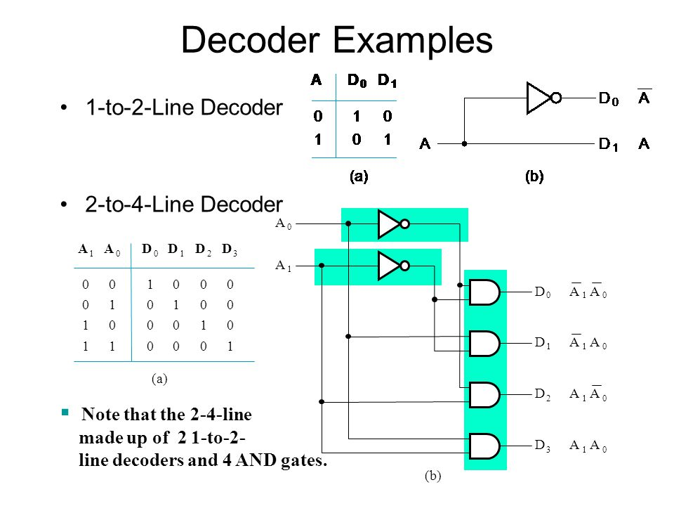 Decoder Examples 1-to-2-Line Decoder 2-to-4-Line Decoder