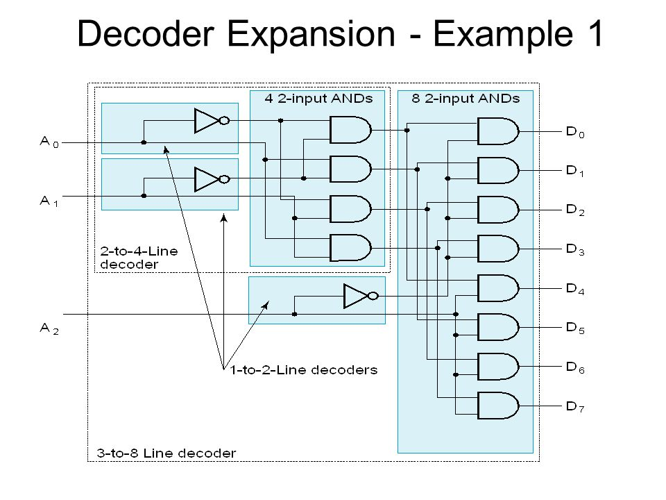 Decoder Expansion - Example 1