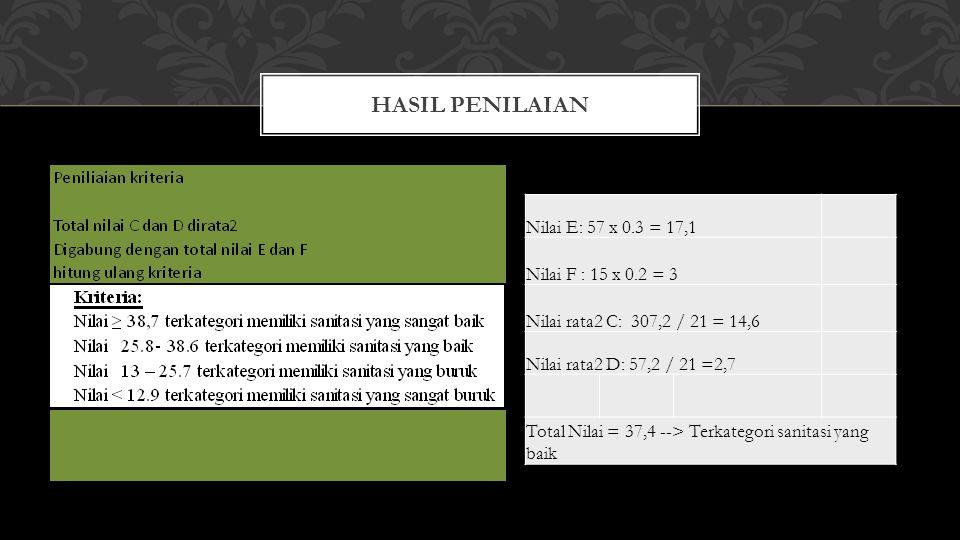 Hasil penilaian Nilai E: 57 x 0.3 = 17,1 Nilai F : 15 x 0.2 = 3