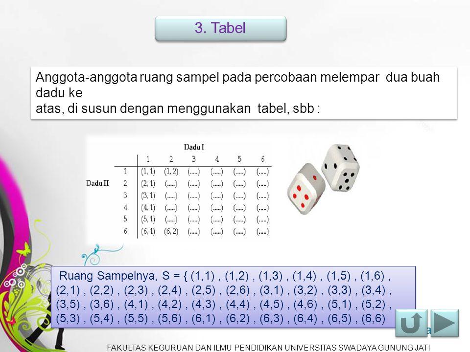 3. Tabel Anggota-anggota ruang sampel pada percobaan melempar dua buah dadu ke. atas, di susun dengan menggunakan tabel, sbb :