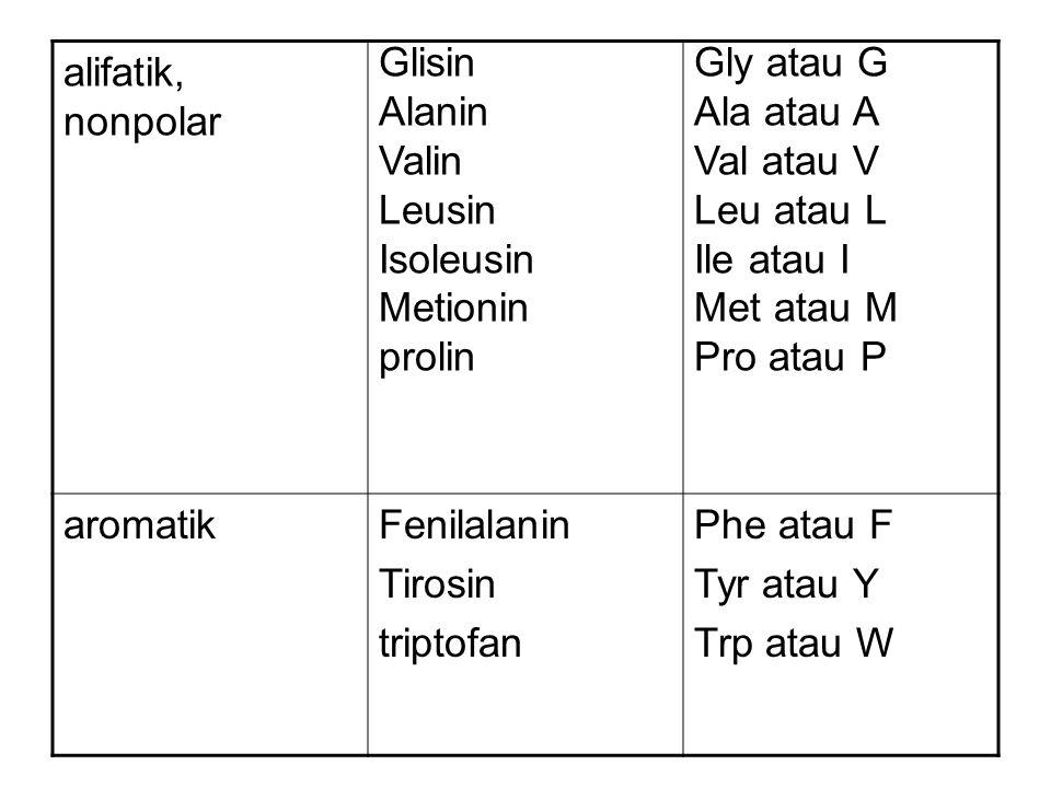 alifatik, nonpolar Glisin. Alanin. Valin. Leusin. Isoleusin. Metionin. prolin. Gly atau G. Ala atau A.