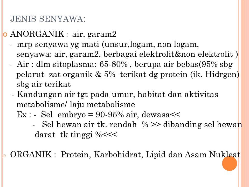 jenis senyawa: ANORGANIK : air, garam2