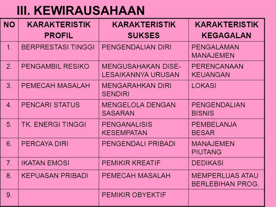 III. KEWIRAUSAHAAN NO KARAKTERISTIK PROFIL SUKSES KEGAGALAN 1.