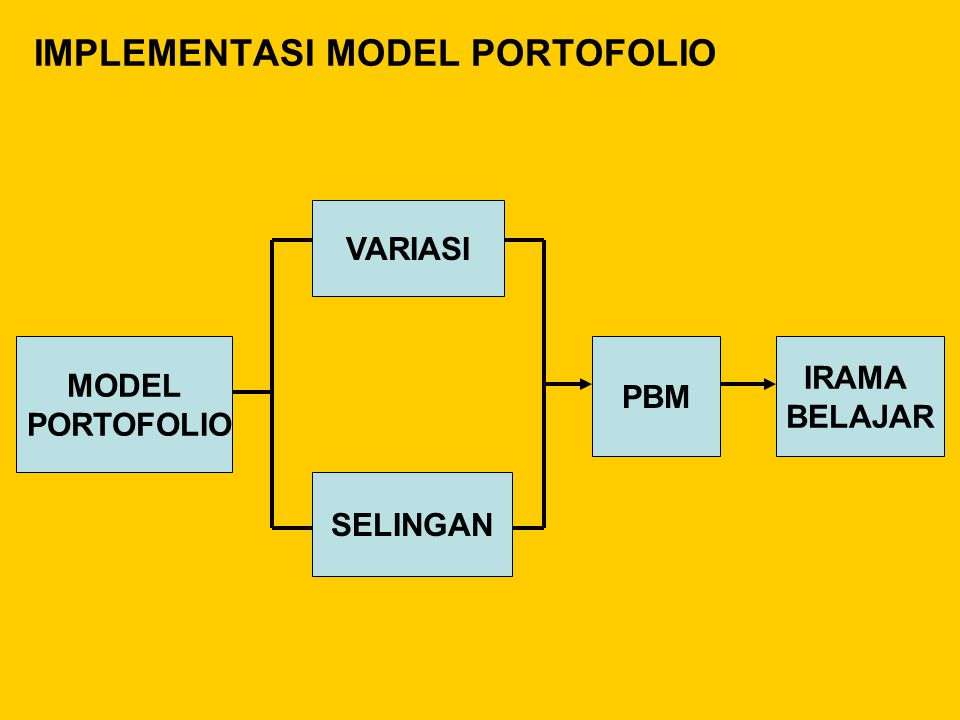 IMPLEMENTASI MODEL PORTOFOLIO