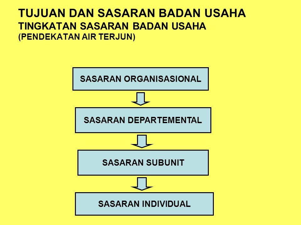 SASARAN ORGANISASIONAL SASARAN DEPARTEMENTAL