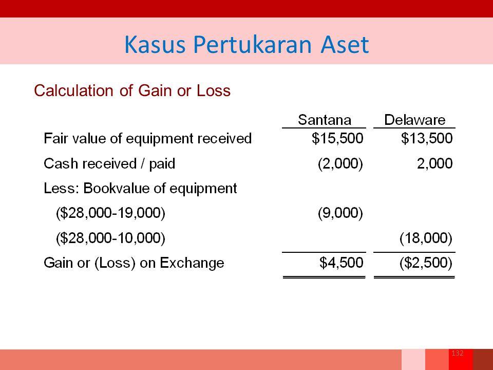 Kasus Pertukaran Aset Calculation of Gain or Loss
