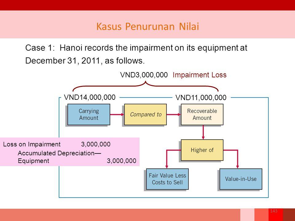 Kasus Penurunan Nilai Case 1: Hanoi records the impairment on its equipment at December 31, 2011, as follows.